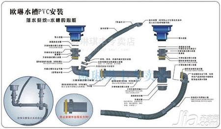 六,下水管设计测评图片