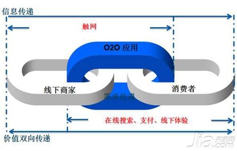唐人:从齐家网的发展谈O2O模式