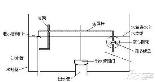老式马桶工作原理 老式马桶结构图