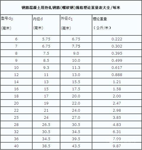 螺纹钢多少钱一吨 螺纹钢理论重量表