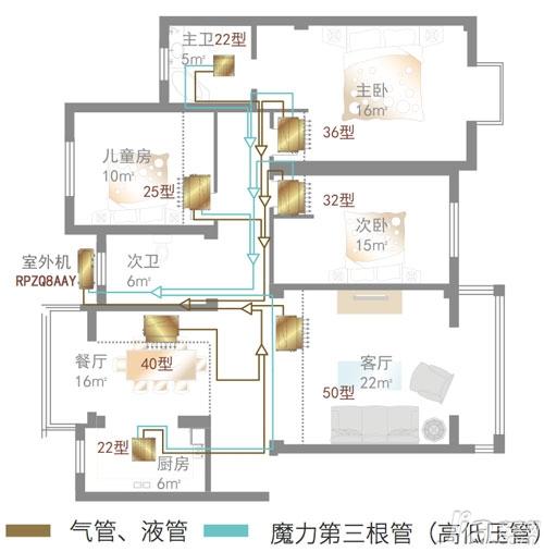 大户型三房两厅大金空调配置方案