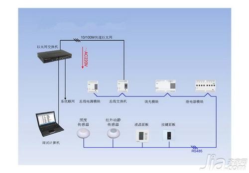 智能照明系统优势 ,智能照明模块与普通照明模块区
