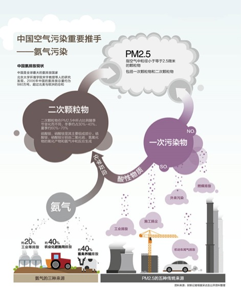 氨污染来源