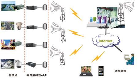 无线监控系统方案
