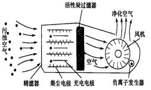 空气净化装置的分类及用途