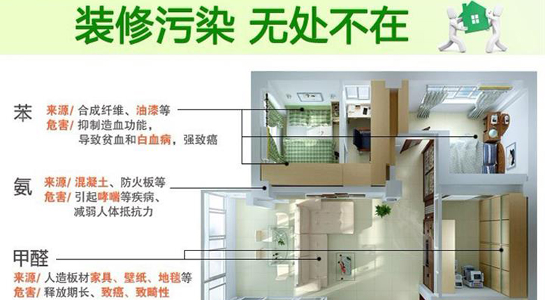 室内装修污染有哪些 室内装修污染如何治理