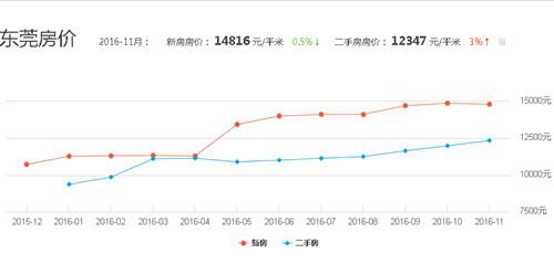 中国东莞房价走势图东莞房价2017年走势
