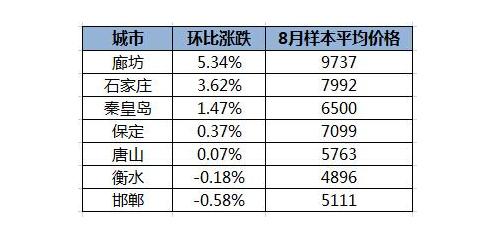 河北房价走势图 2017年中国房价走势预测