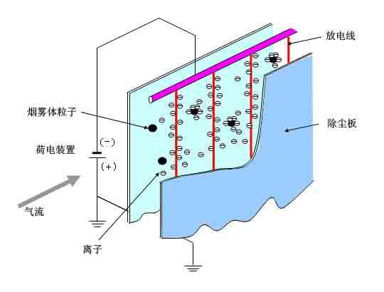 技术是利用高压直流电场使空气中的气体分子电离,产生大量电子和离子.