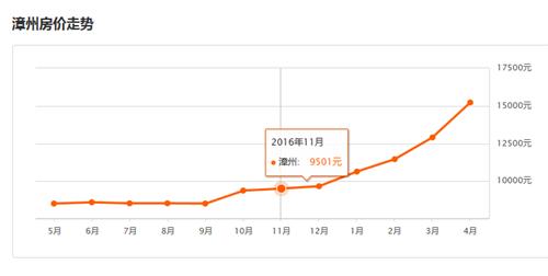 2017年漳州房价走势图 2017漳州房价或将持续走高