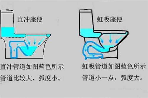 我们再来看看直冲式马桶,它利用被压缩的空气形成的很大的推力,冲水