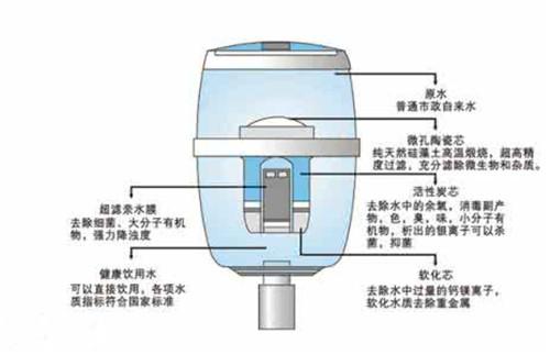 饮水机制冷原理是怎样的 现在还喜欢用饮水机吗
