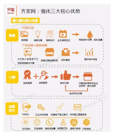 艾媒互联网家装报告:齐家网三大核心优势打造行业第一