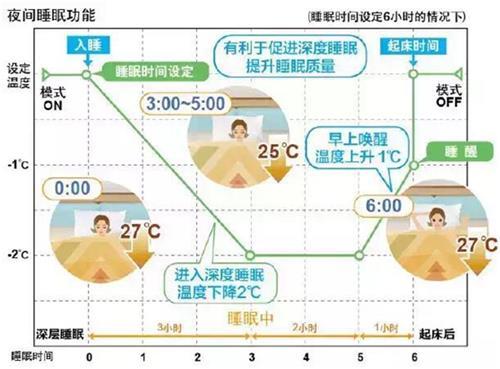 上海大金空调