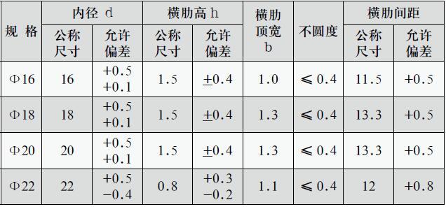 钢筋理论重量表大全 钢筋重量计算公式