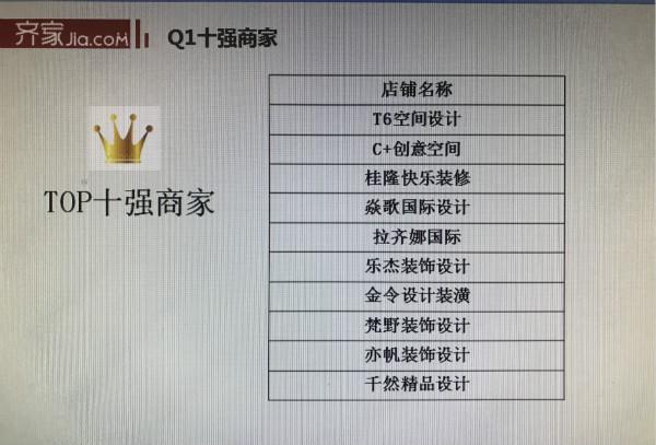 具体名单(从左至右):c 创意空间(蒙延仪),t6国际设计(曾令伟),拉齐娜