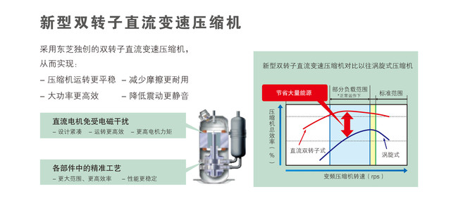 5 双转子压缩机