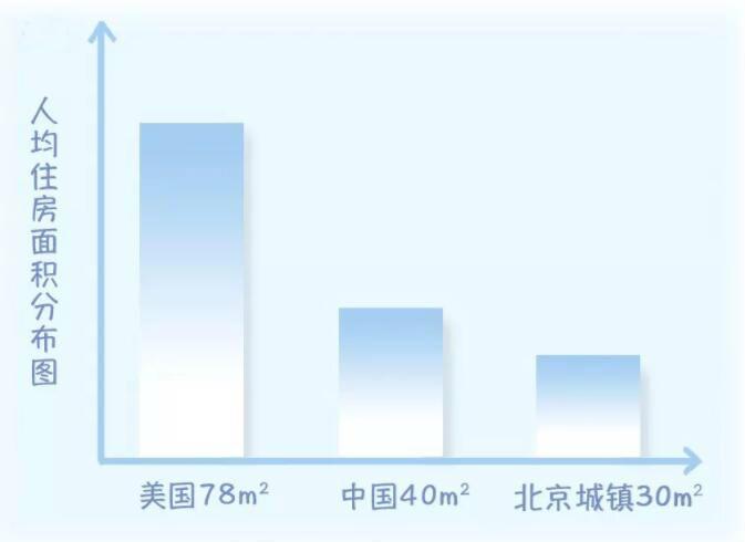 国家人均住宅面积标准_城市人均住宅图片